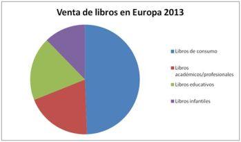 Gráfico Venta de libros en Europa 2013